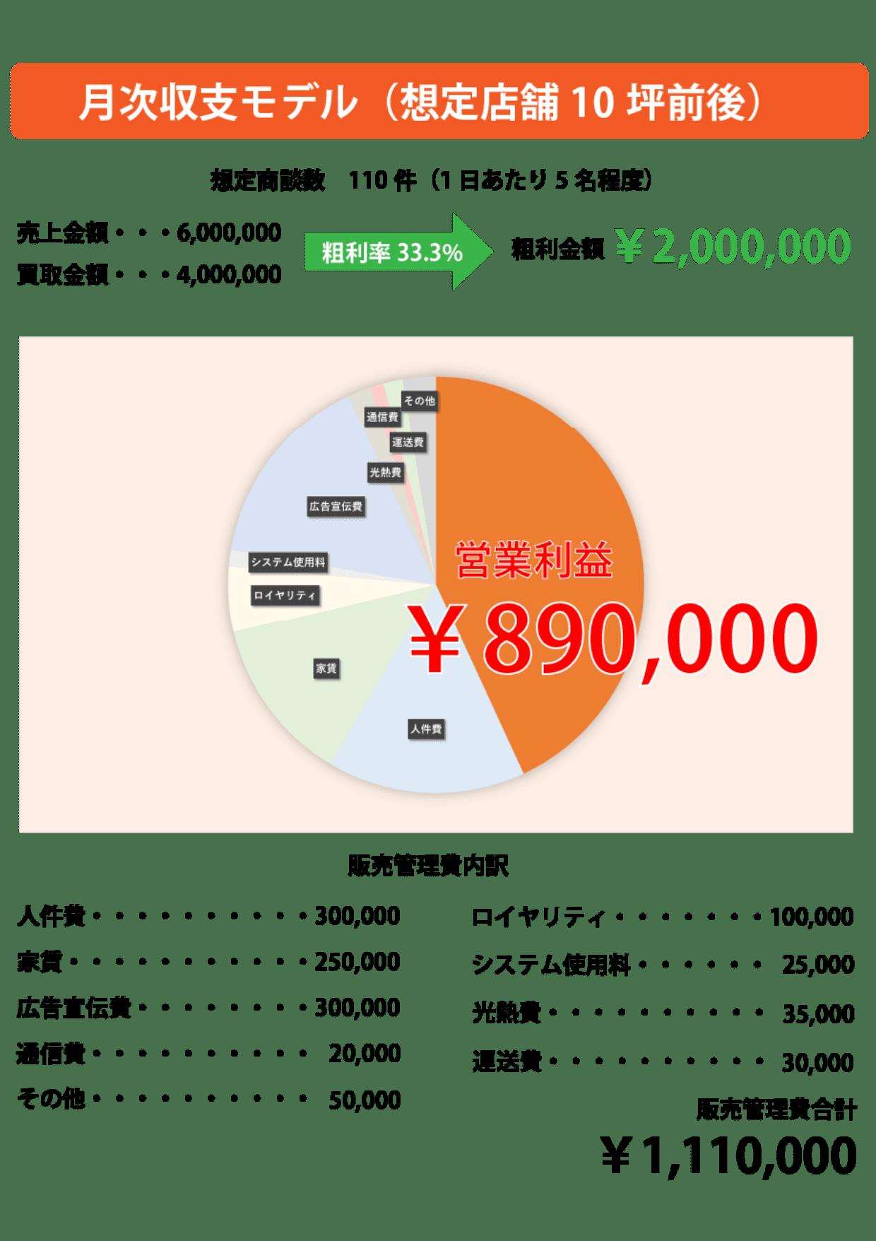 月次収支モデルの図